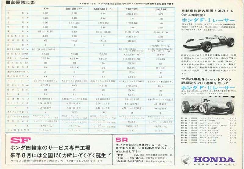 Honda Full Line Up Brochure Page 4